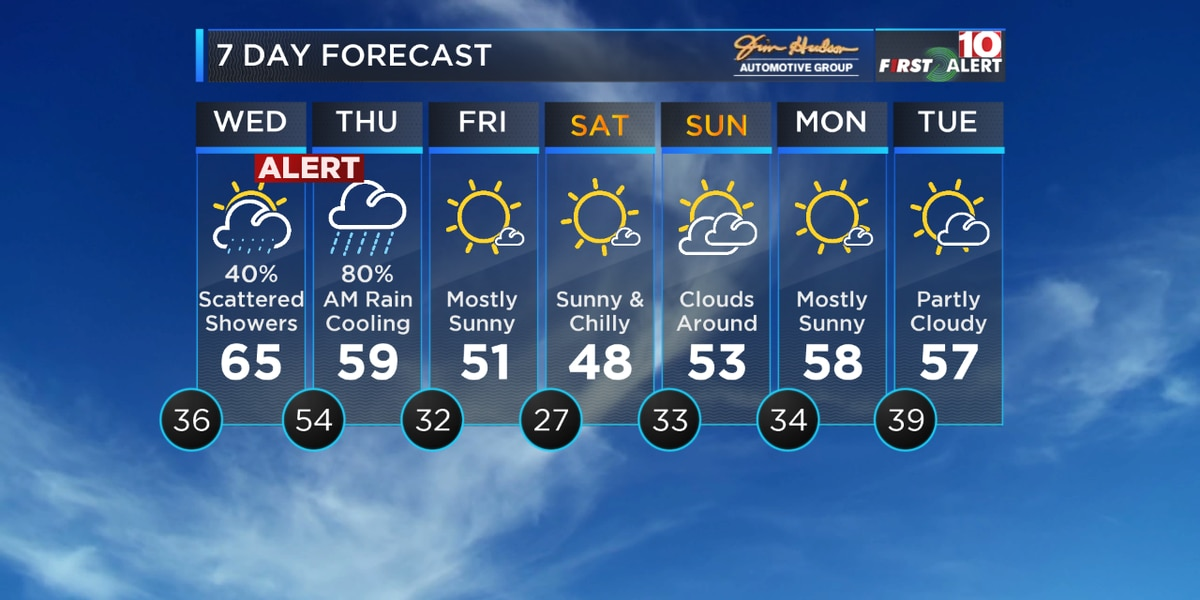 First Alert Forecast: Some Sleet/Rain Showers Tonight but Heavy Rain Wednesday Night
