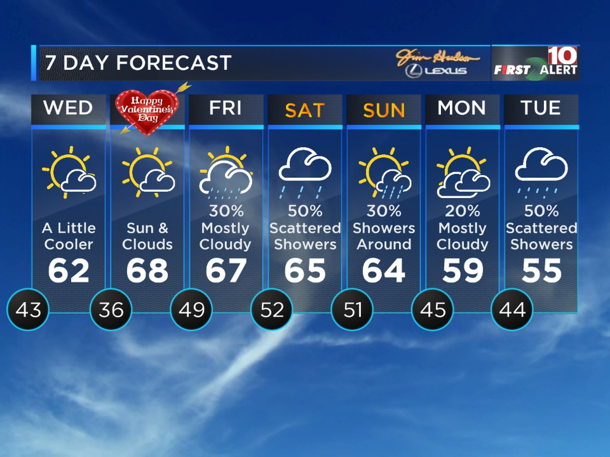 First Alert Forecast: The rain moves out, then the cooler weather moves in