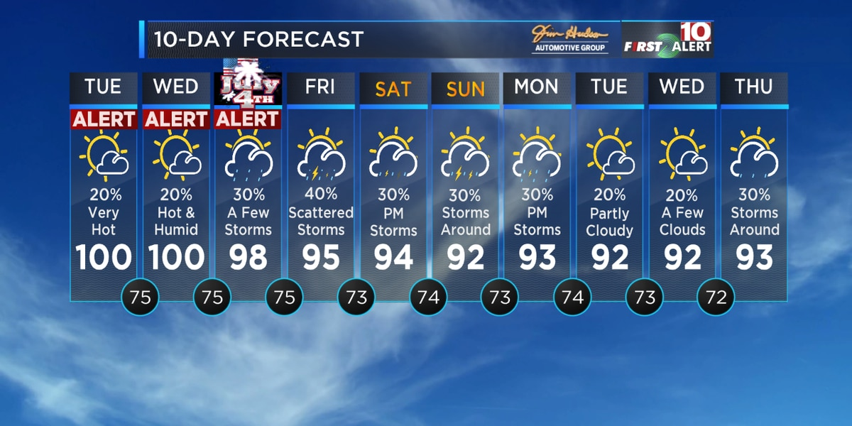 FIRST ALERT: Dangerous heat is expected for your holiday week!