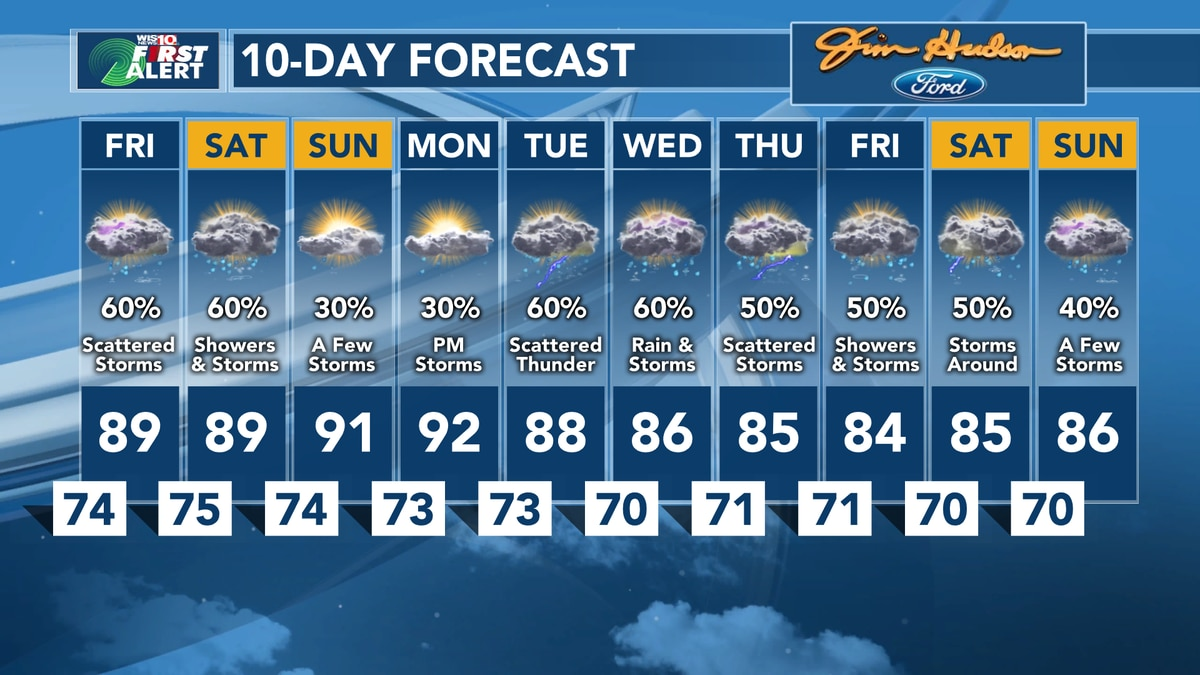 First Alert Forecast: Tracking more storms Today and Saturday, also tracking the tropics