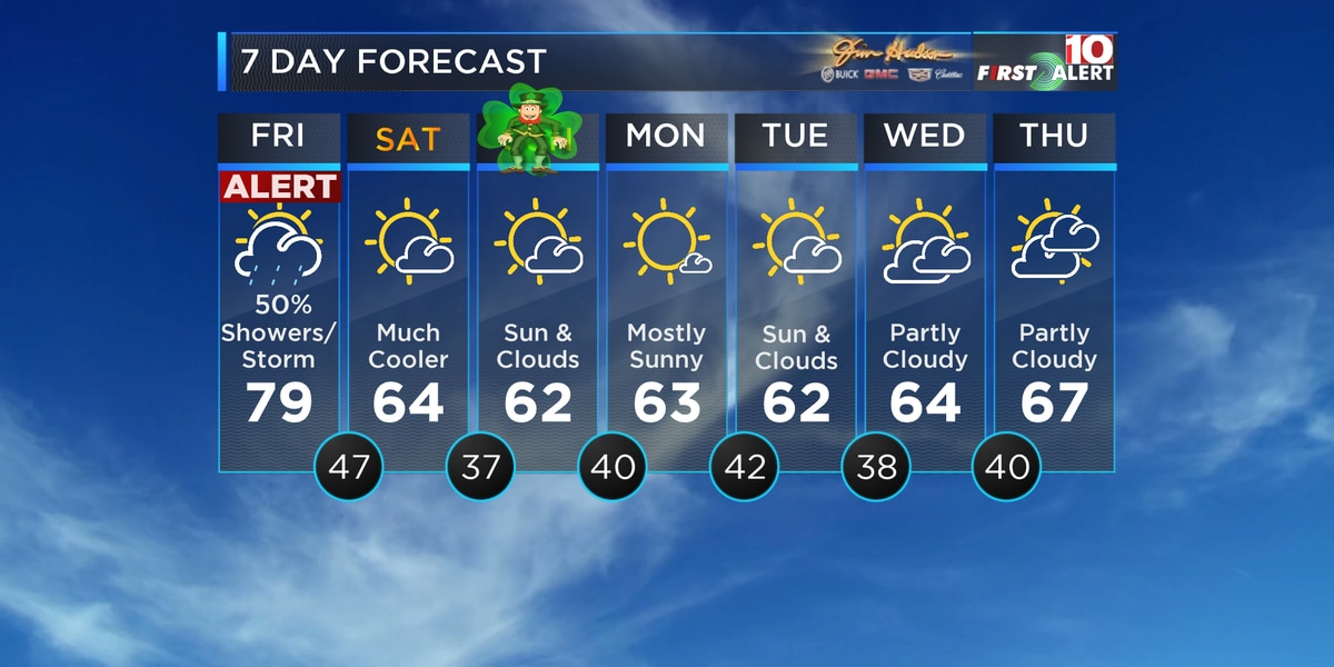 First Alert Forecast: Alert Day Friday for a possible gusty shower or storm