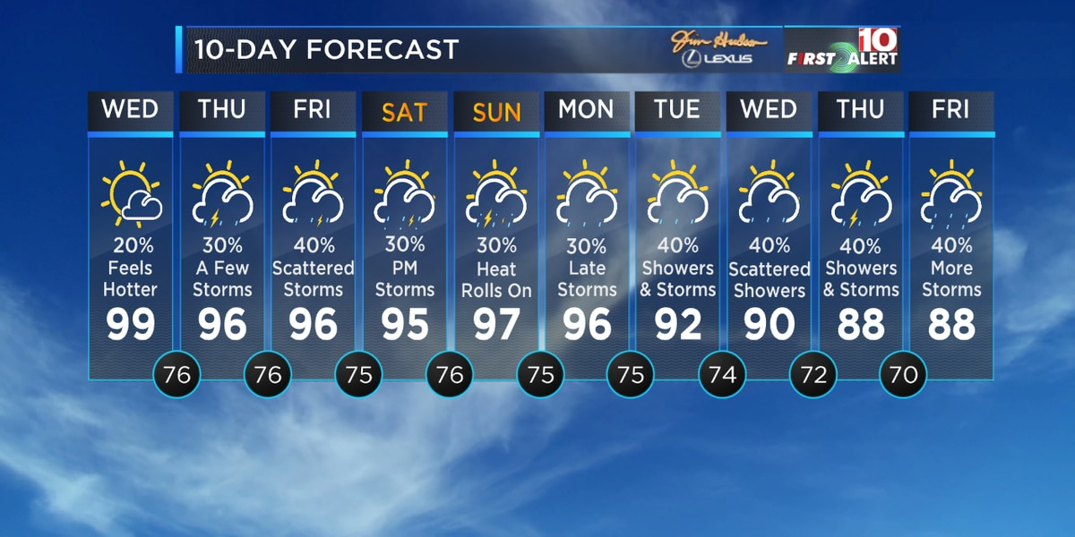First Alert Forecast: It will feel like the triple digits over the next few days!