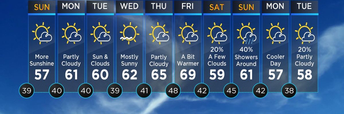 FIRST ALERT: Nicer weather to end the weekend - Still breezy though