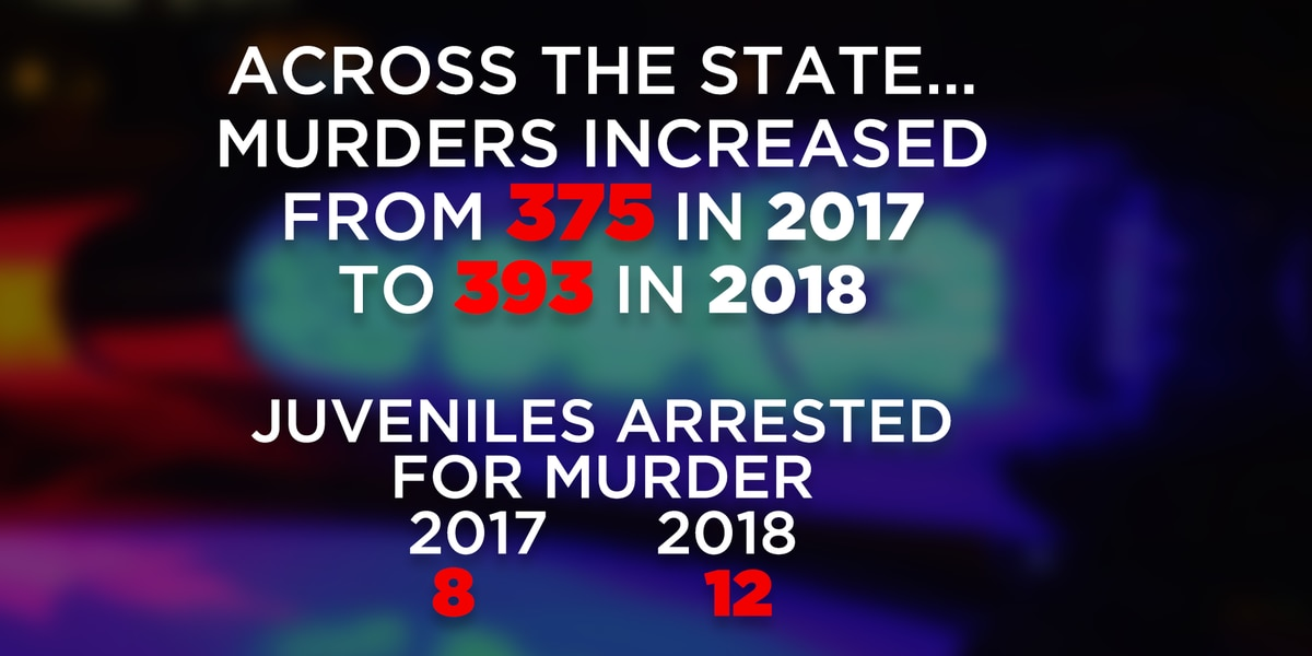 New reports show murder is on the rise in South Carolina